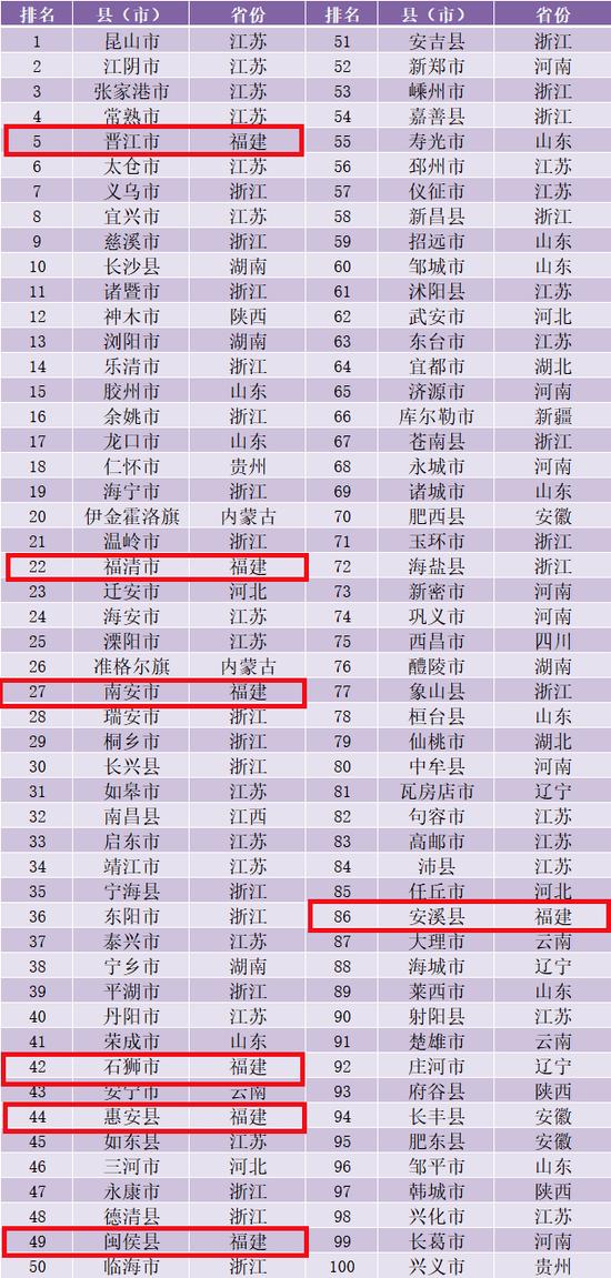 福建2020年县市经济总量排名_2020年福建通缉犯名单