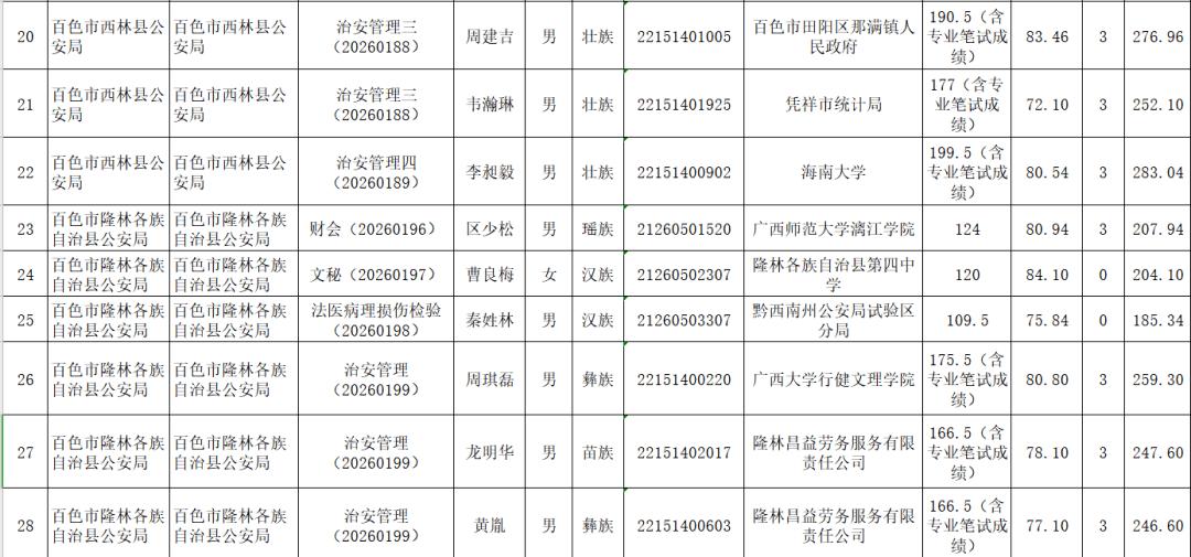2020年百色市各县区GDP_2016年广西所有县区GDP排名一览,百色各县份的排名是