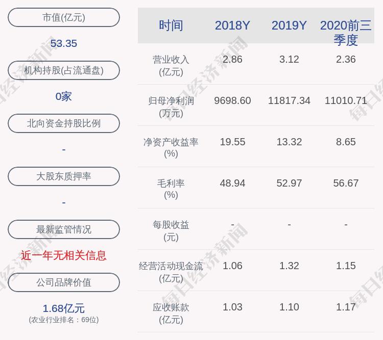 嘉必优:约3864.4万股限售股12月21日解禁