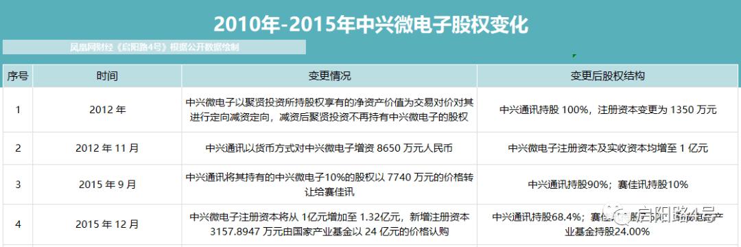 中兴对中兴微电子的重组受到质疑:增值率237.04%,配套融资26亿元