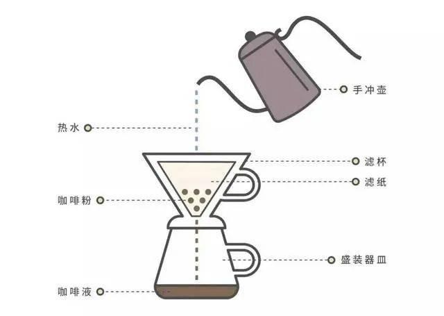 手冲咖啡时什么是萃取不足和萃取过度 防坑必看 第1张