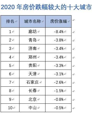 十大房价下跌城市:廊坊第一青岛第二,北京也上榜