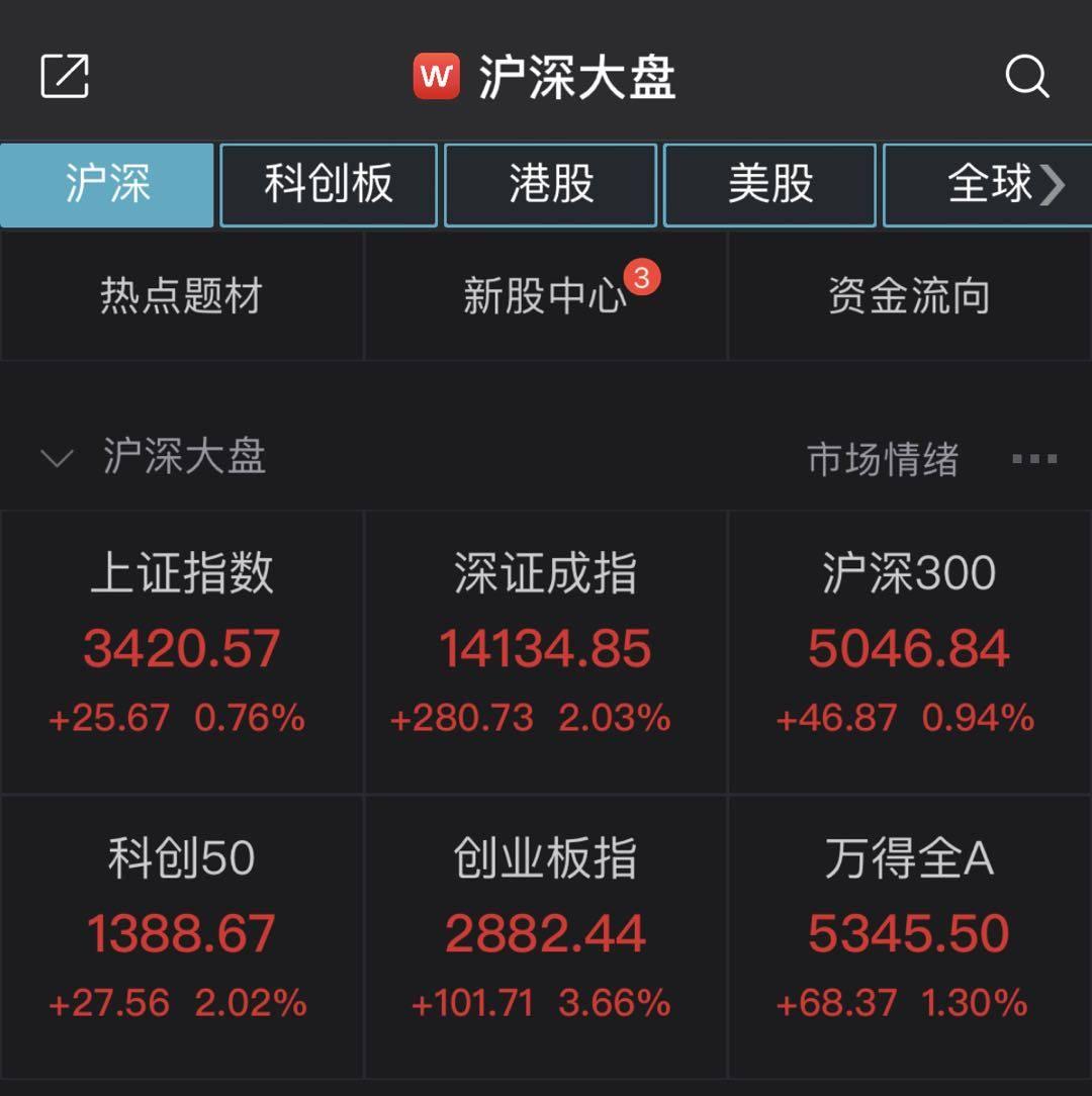 a股继续上涨:上证指数再次回升3400点!种业股票涨跌互现