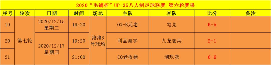 yobo体育官网| 重庆优联丨毛铺杯UP35八人制足球联赛第七轮数据(图1)