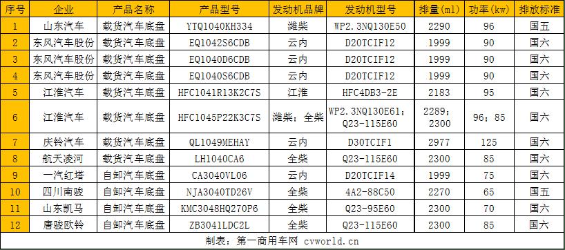 江淮/庆铃/东风/陕西汽车等新产品出现在12辆柴油轻卡上。你最喜欢哪一个?