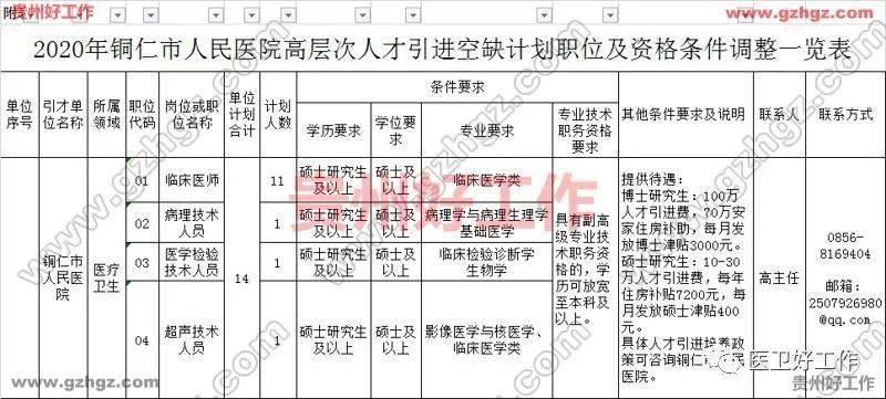 【医卫】铜仁市人民医院2020年引进14名高层次人