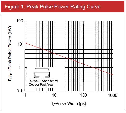 TVS承受浪涌电压应该如何计算