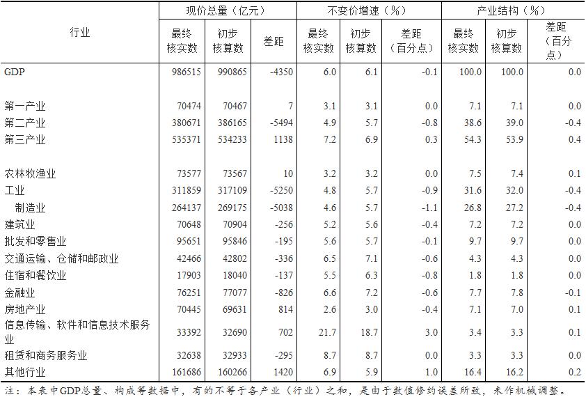 年度gdp核算_中国gdp增长图