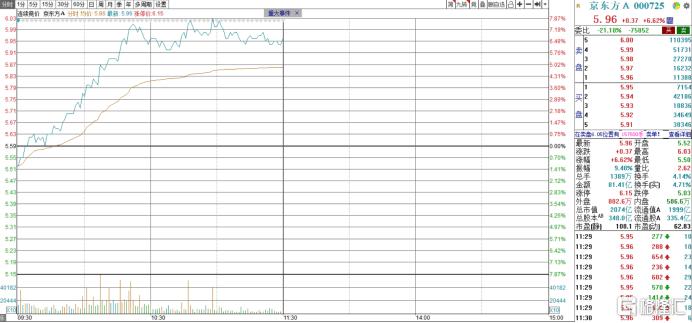 股权激励落地,BOE一度上涨7%