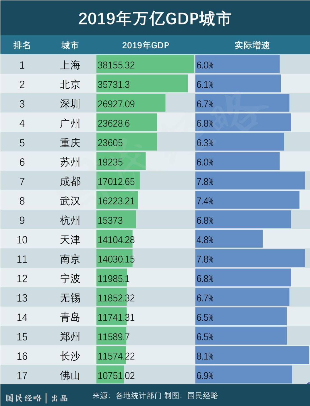 18年gdp_GDP从10万亿美元到20万亿美元,美国用了18年,中国只需10年