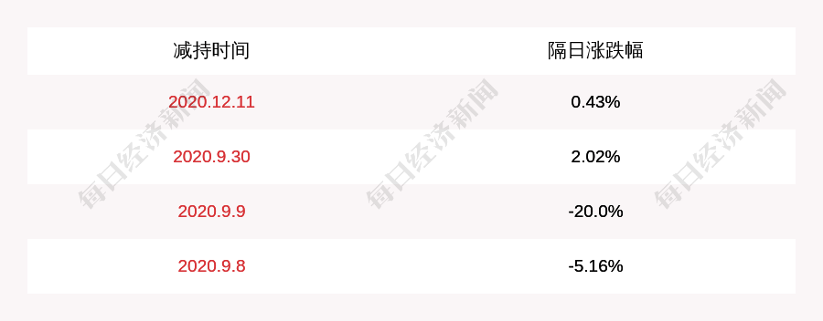高管增持!天海防务:公司股东刘楠被动减持约960亿港元