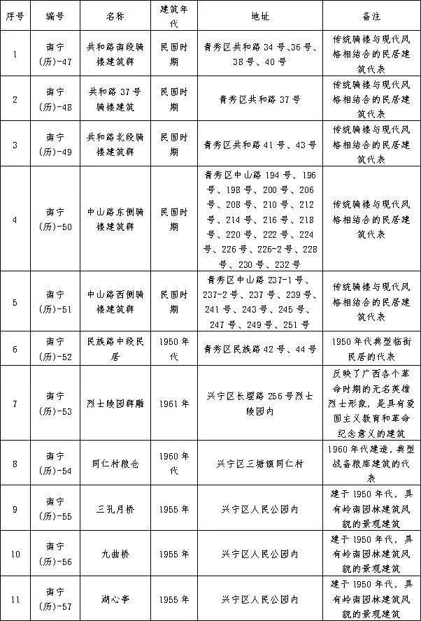 南宁市发布第二批历史建筑保护名录