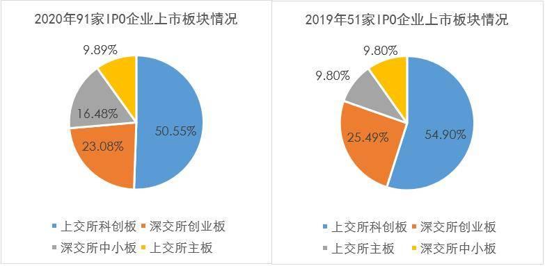 2020年ICT领域上市公司:分化加速 谁是资本宠儿?
