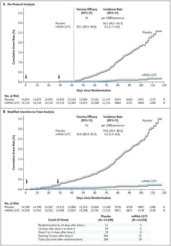 NEJM:初步临床试验表明Moderna公司新冠候选疫苗mRNA
