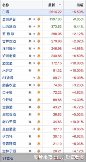 贵州茅台股价盘中突破2000元,白酒板块继续上涨