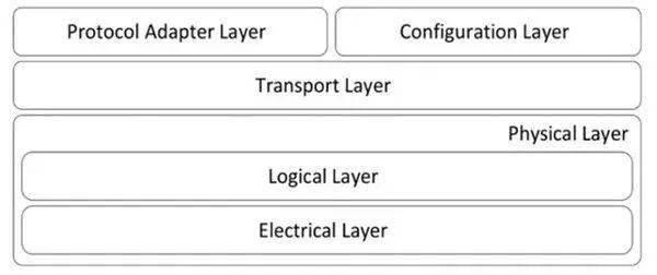 USB4 技术超详细解读