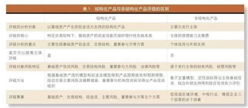 媒体报道|中国程心国际:如何理解资产证券化产品评级