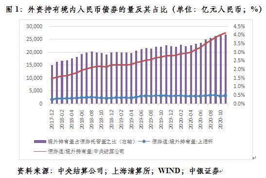 关涛:让我们来谈谈外商投资购买人民币债券丨惠海观涛