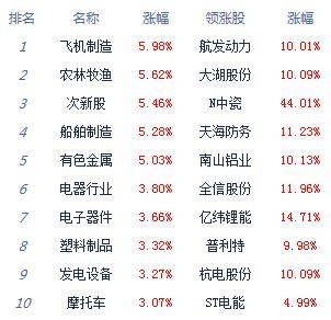收评:A股新年开门红 创指涨3.77%沪指站上3500点