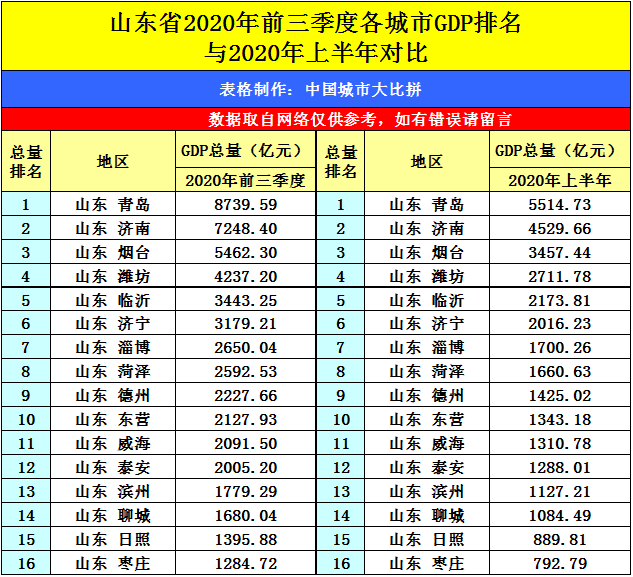 前三季度青岛gdp_前三季度青岛经济总量第一 这个市成增速 黑马