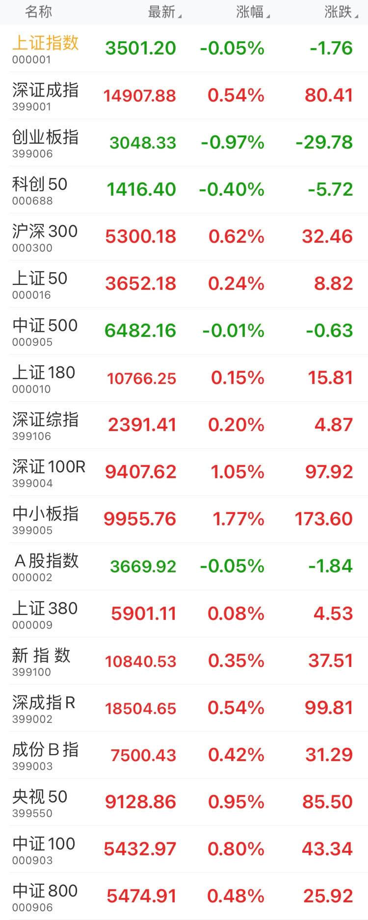 午盘:上证综指报3501.20点,跌幅0.05%;创业板指数报3048.33点,下跌0.97%