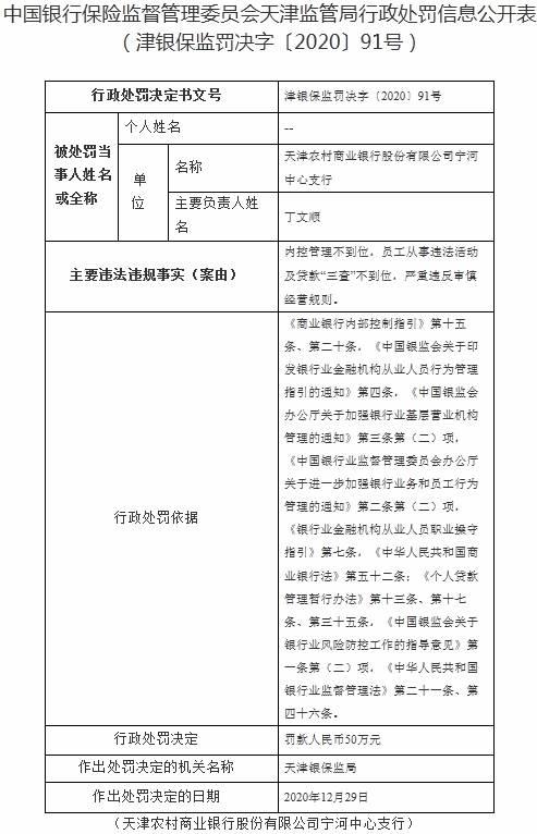 天津农商金融机构宁河中支违反规定遭罚五十万内控制度不及时