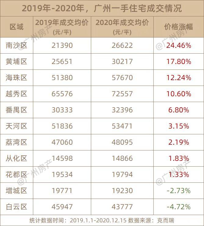 2020年,广州两个区的房价,下跌了