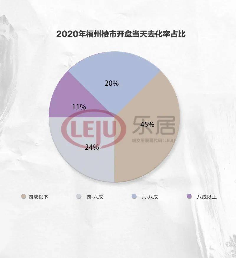 洞察2020丨68307套住宅!2020年福州楼市新房供应井喷!去化率普遍不足四成!