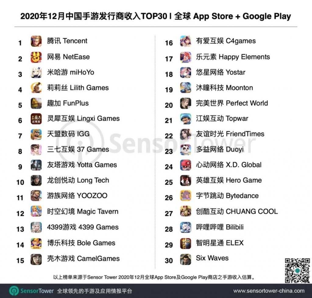 20赢咖4首页20 年 12 月中国手游发行商全球吸金 21.6 亿美元,占当期全球手游总收入 29%_市场