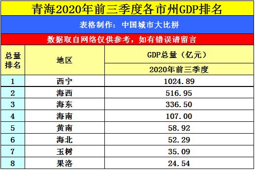 山东各地市gdp排名2020三季度_山东各地市地图