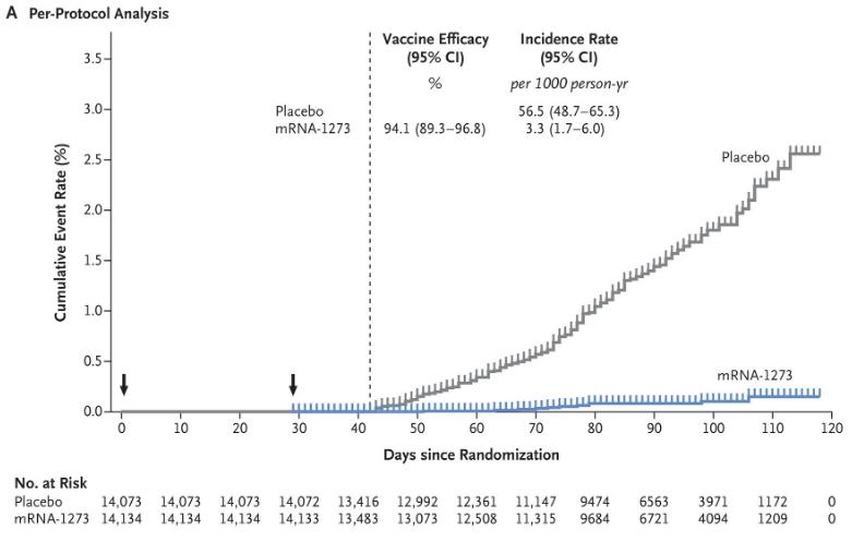 低于辉瑞疫苗!美国第2款新冠候选疫苗mRNA