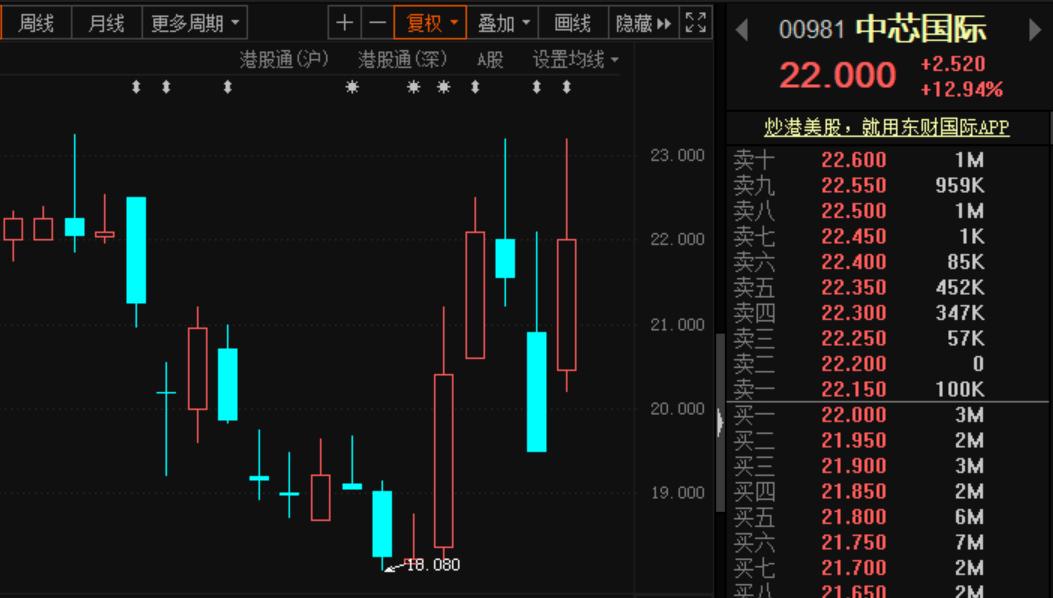 """中芯国际再被""""拉黑"""",将撤出美国OTCQX市场!富时指数今日也将其移出,港股""""巨震""""!  第2张"""