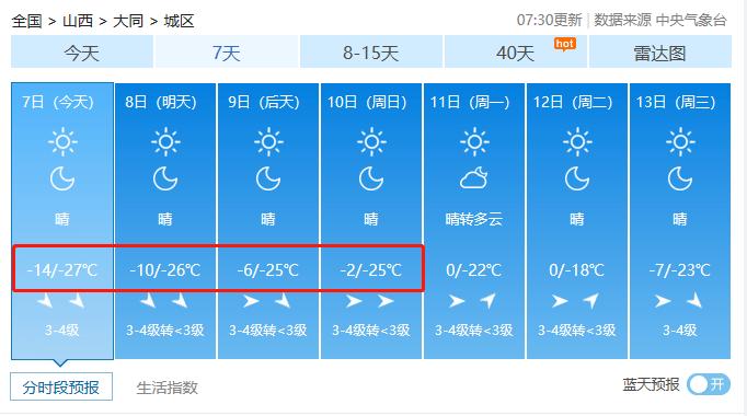 冻哭了!山西迎来入冬最低气温!你正处一年最危险的27天!防寒保命10招送上!  第5张
