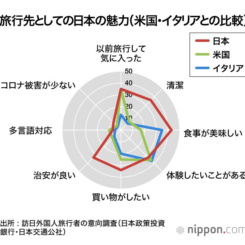 """疫情后海外旅行""""第一站"""",日本仍是首选!人们更偏爱这里的原因是……"""