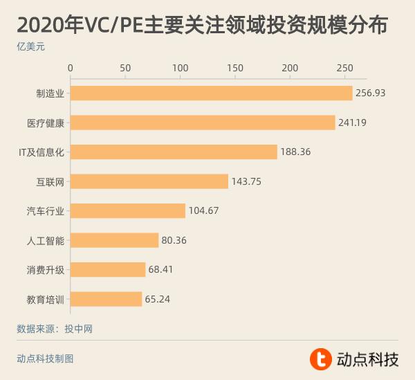 印象赢咖4平台开户 2020 | 2020 年最热投资赛道有哪些?_医疗
