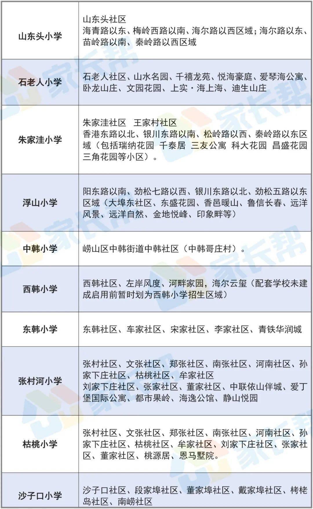 崂山育才人数居首!2020青岛崂山区中小学招生录取情况公示!附招生政策解读  第4张