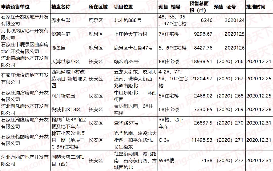 石家庄某盘降3500元/平?10盘调价,3盘新出价,首场土拍吸金3.3亿!