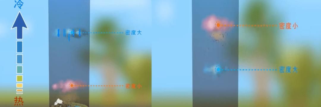 『媛媛话环保』第566讲:逆温层是什么?为什么有逆温的时候易出现污染?  第3张