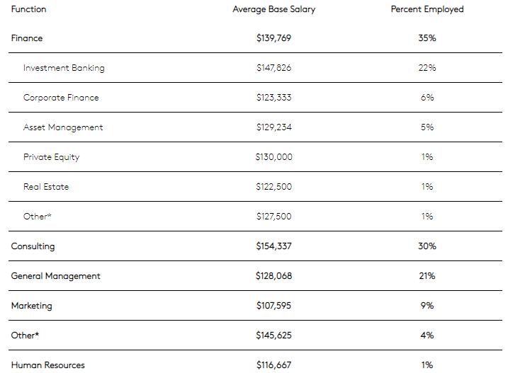 康奈尔大学商学院就业报告:MBA毕业生起薪增长6%!