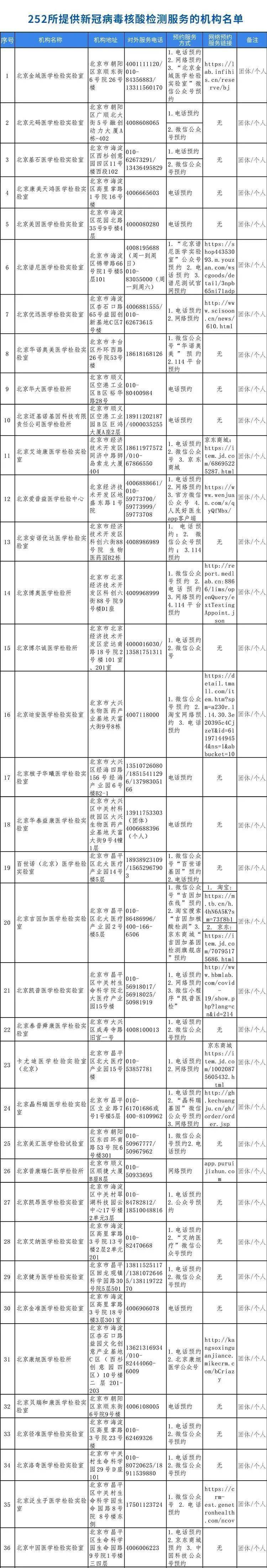252家北京具备核酸检测能力的机构名单