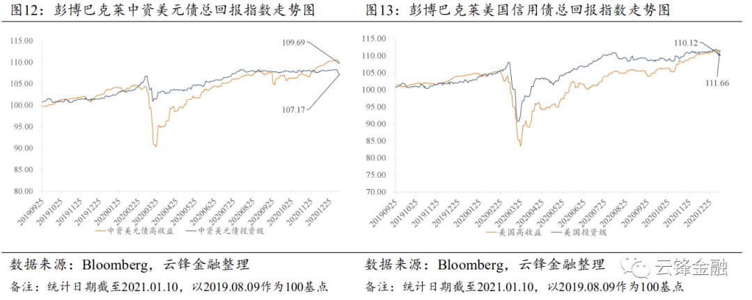 美债长端收益率大幅上行,中资美元债整体承压下跌