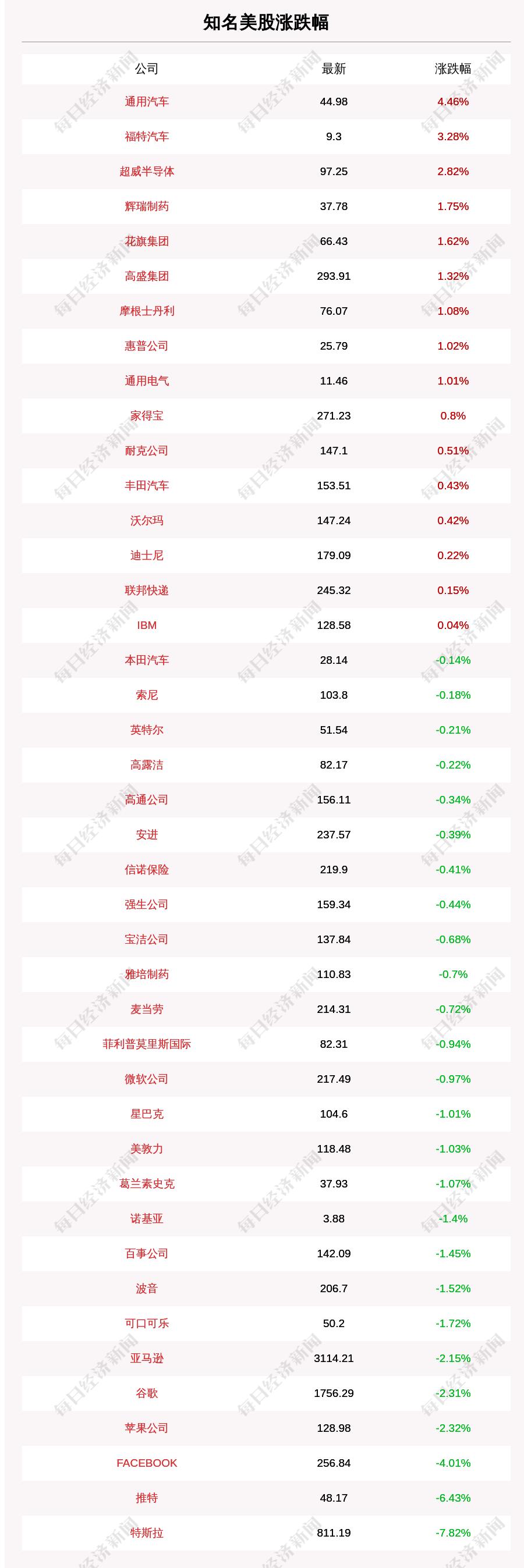 1月12日知名美股收盘情况一览