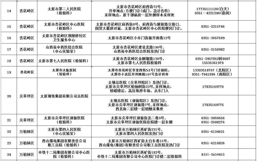 全部阴性!山西晋中对高村等重点区域开展全员核酸检测(附:44所核酸检测机构名单)  第7张