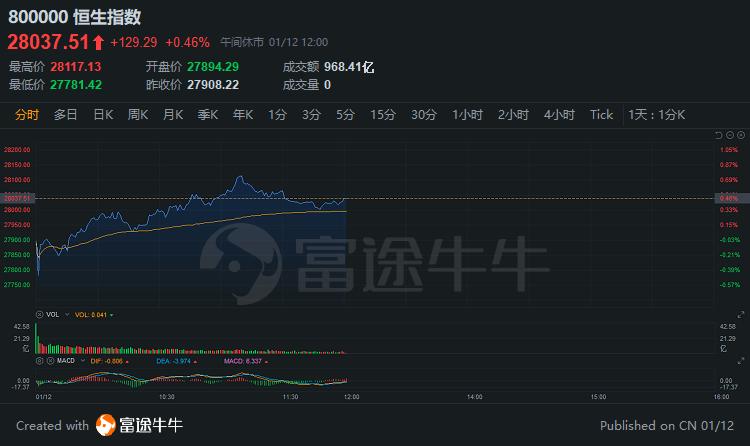 午评港股|高盛唱多!SMIC上涨近5%;百济神舟涨幅超过13%