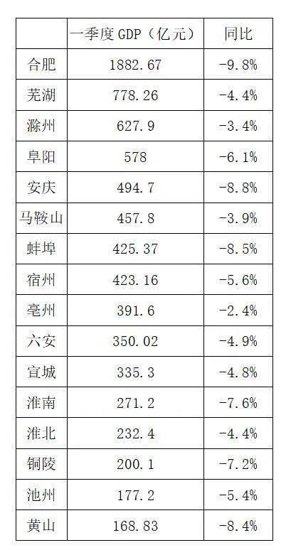 蚌埠的gdp_2016-2020年蚌埠市地区生产总值、产业结构及人均GDP统计