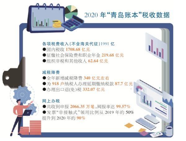 2020年青岛新增减税降费340亿 为918户纳税人办理延期缴纳税款87.7亿