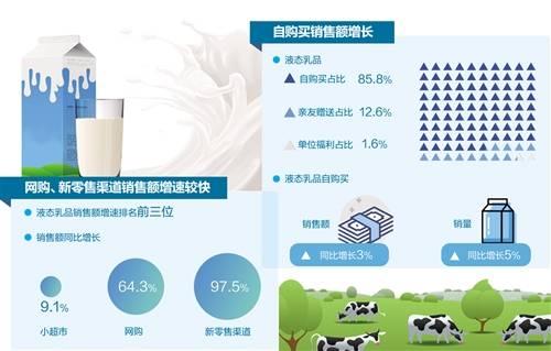 液态乳制品市场消费结构的改善
