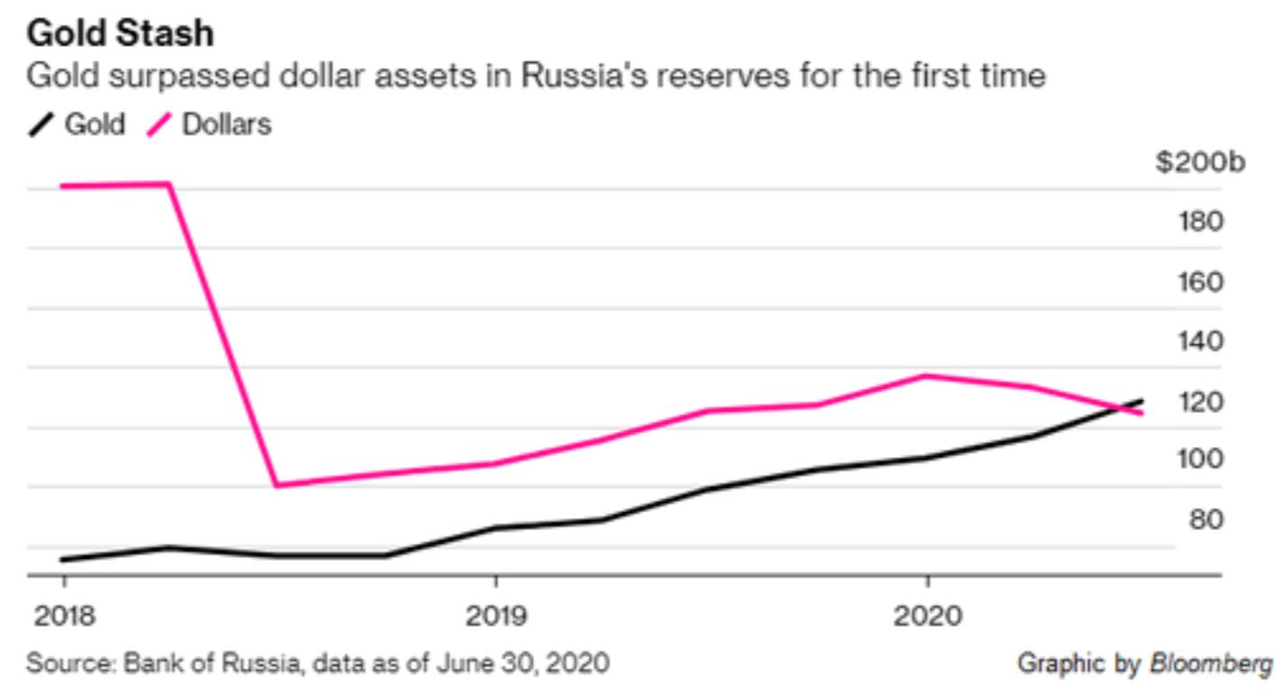 去美元化政策仍在延续 俄罗斯央行持有黄金首次超过美元储备