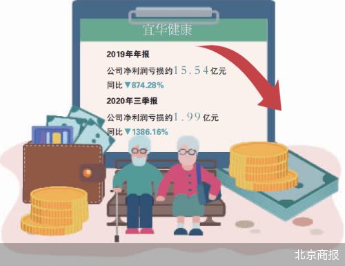 """引国资""""救场"""" 宜华健康求翻身"""