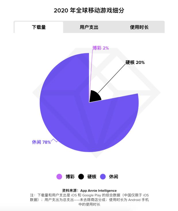 App Annie 发布《2021 年移动市场报告》,中国速度领跑全球移动市场_应用